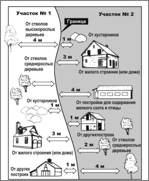 shema-razmescheniya-zdaniy-po-otnosheniyu-k-ograde-494×600