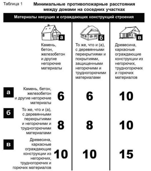 tablitsa-protivopozharnyh-rasstoyaniy-529×600